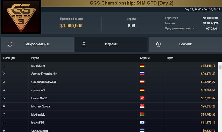 Результаты турнира GG Series 3