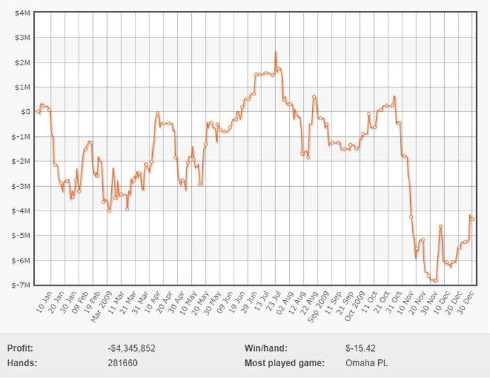 График Тома Двана 2009