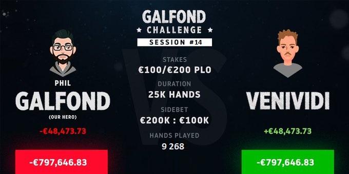 Фил Гальфонд ушел в минус на 800 000€