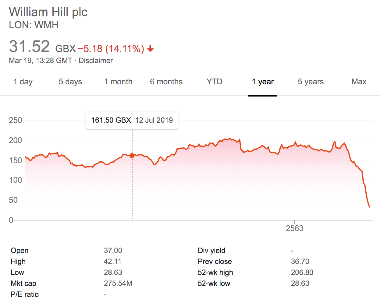Shares of William Hill 2020