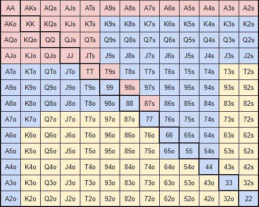ZOOM 6-max chart