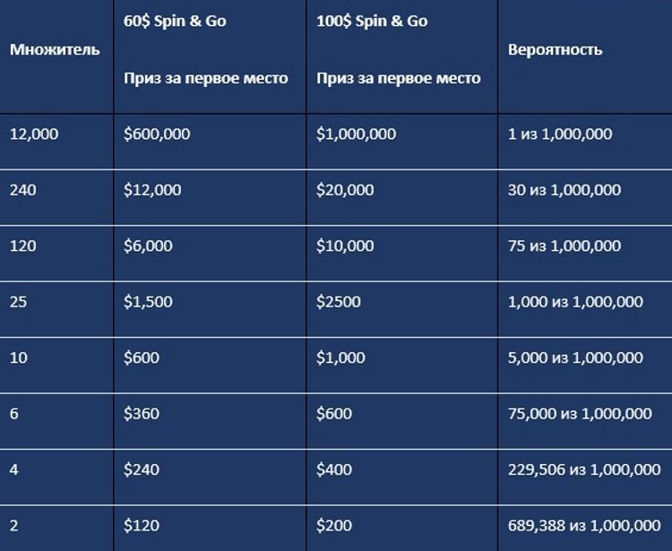 Вероятности в Spin&Go 60$ и 100$