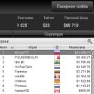 Российский игрок Ko1ya777 выиграл 13 299$
