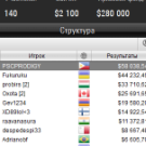 Украинец Fukuruku второй в Sunday High Roller