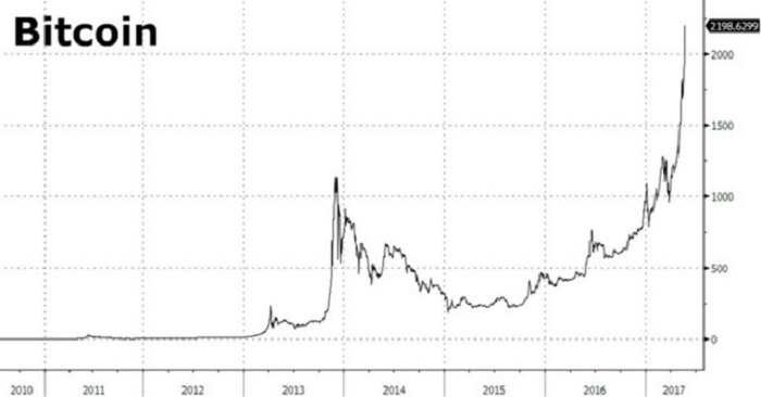 Рост биткоина 2017