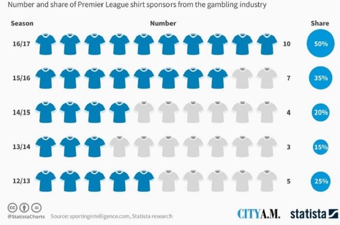 Статистика спонсорства клубов АПЛ