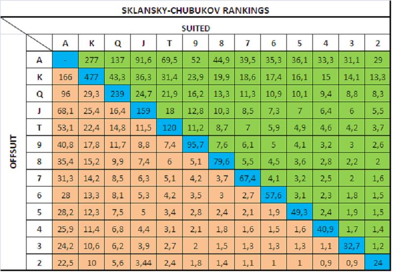 Таблица пушей Склански-Чубукова