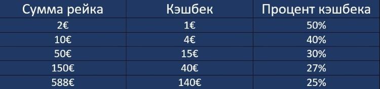 Бонусы Юнибет Покер