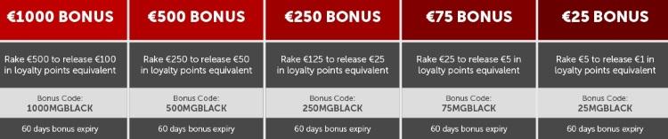 Betsafe Poker bonuses