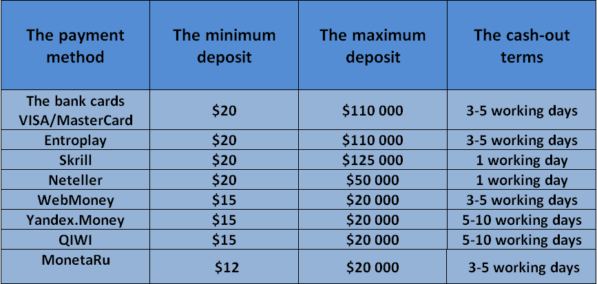 William Hill deposits