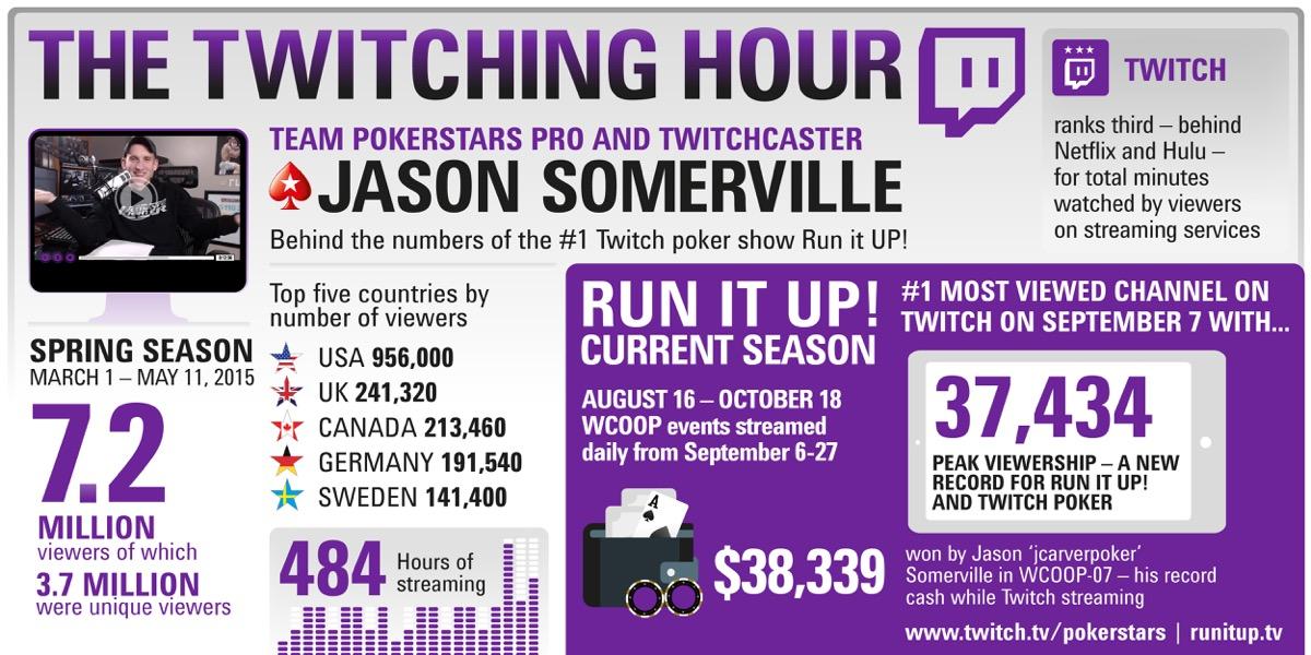 """Джейсон """"jcarverpoker"""" Сомервилль рекорд на Twitch"""